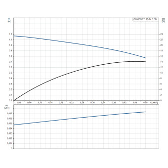 Насос циркуляционный Grundfos COMFORT 15-14 B PM 99302358