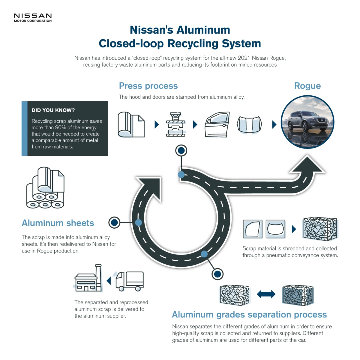 "Nissan's ""closed-loop"" aluminum recycling process"