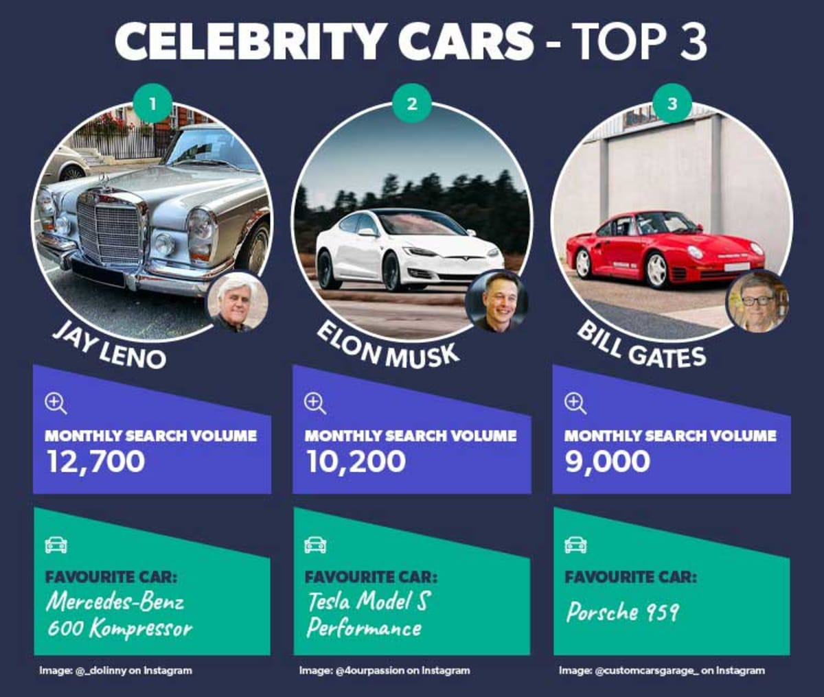 Top 3 Most-Searched Celebrity Cars. Photo by AllCarLeasing.com.