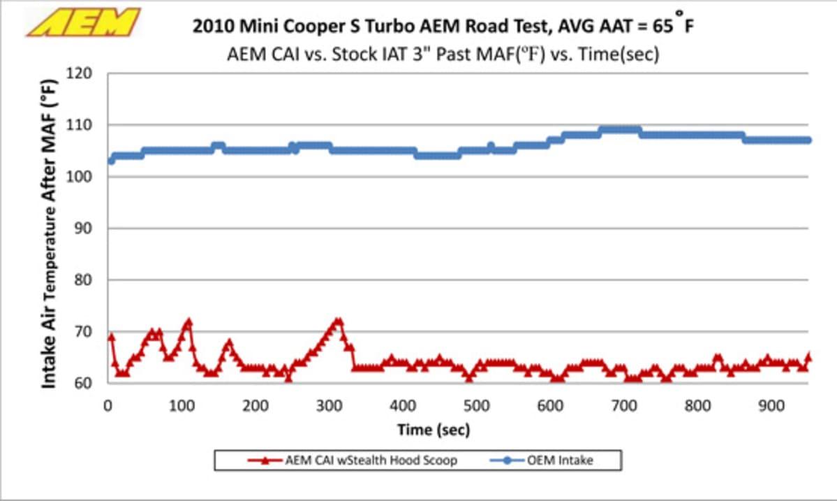 1-AEM-21-699-1-MAF-temperatures