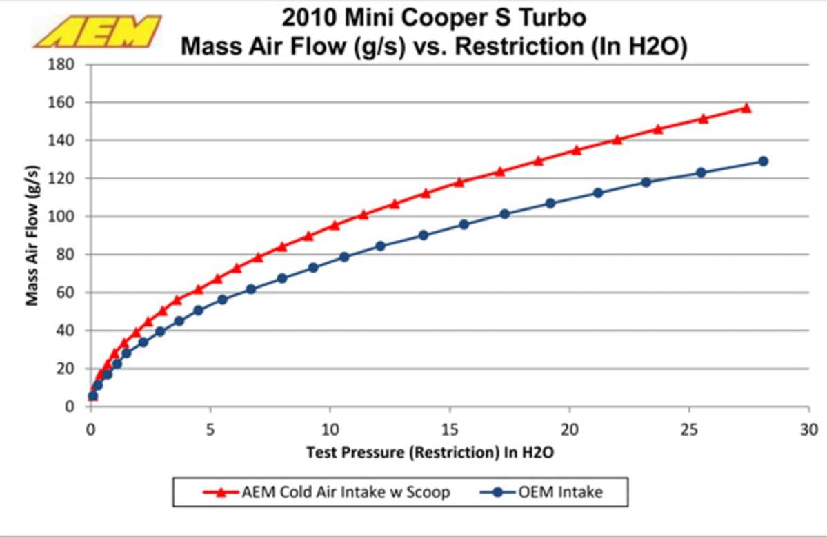1-AEM-21-699-1-airflow-test