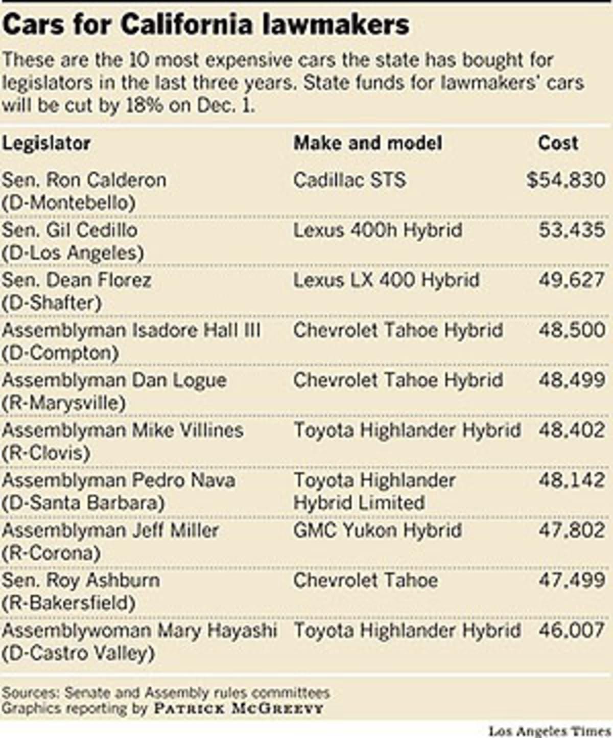 CA lawmaker cars