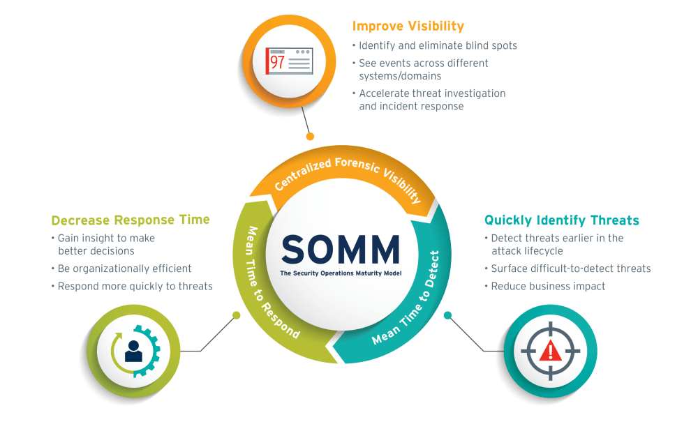 SIEM | Security Information and Event Management | LogRhythm