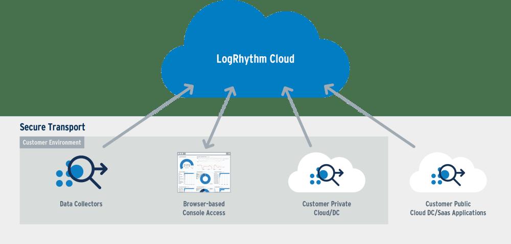 LogRhythm Cloud | Cloud SIEM | LogRhythm