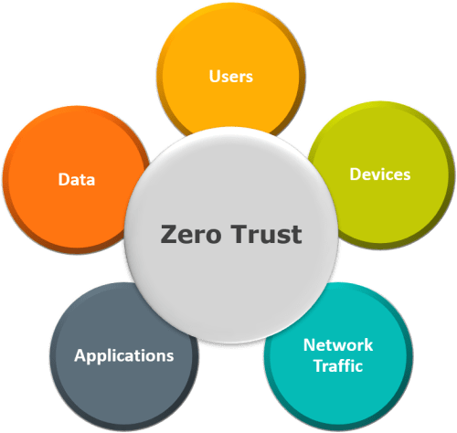 A model shows that Zero Trust is built on inherently not trusting users, devices, networks, and applications