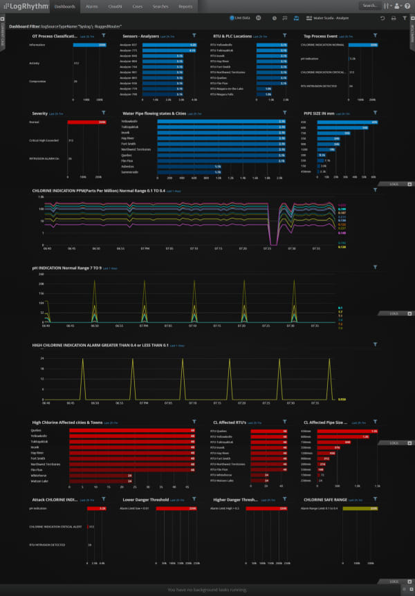 A LogRhythm dashboard of the entire SCADA water network