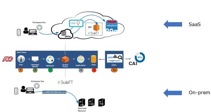 A visual of LogRhythm's Zero Trust architecture model