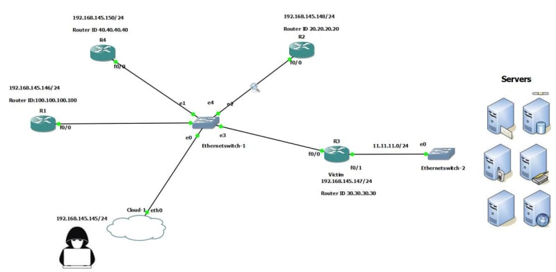 The OSPF fight back mechanism will prevent an attacker from falsifying the routing table