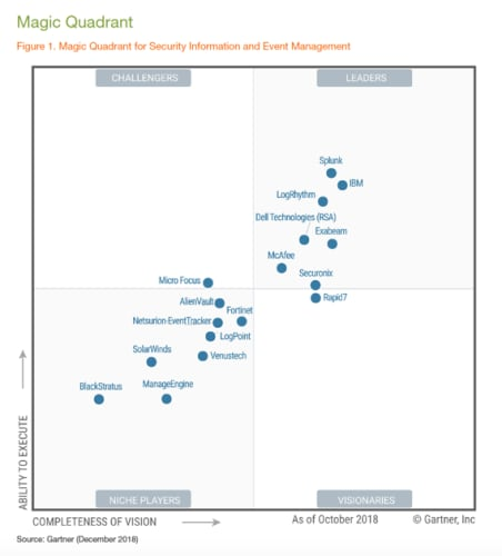 Gartner 2018 SIEM Magic Quadrant | LogRhythm
