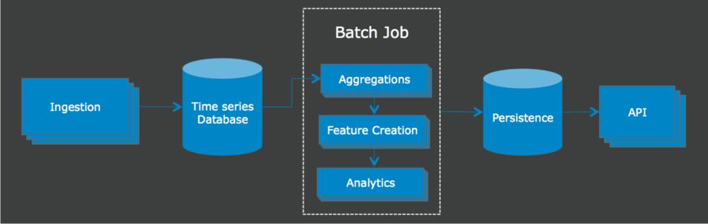 LogRhythm's Road to Scalable Cloud Analytics | LogRhythm