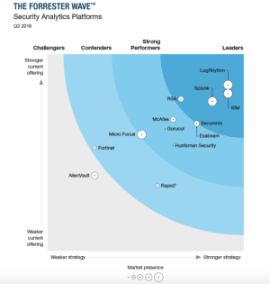 2018 Forrester Wave Security Analytics