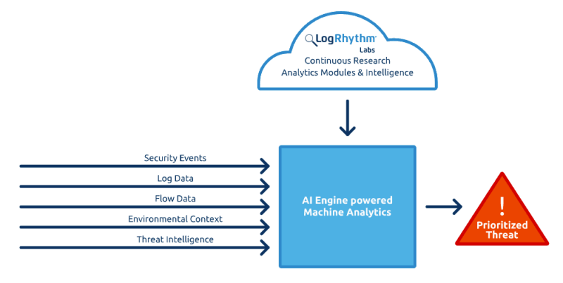 AI Powered Machine Analytics