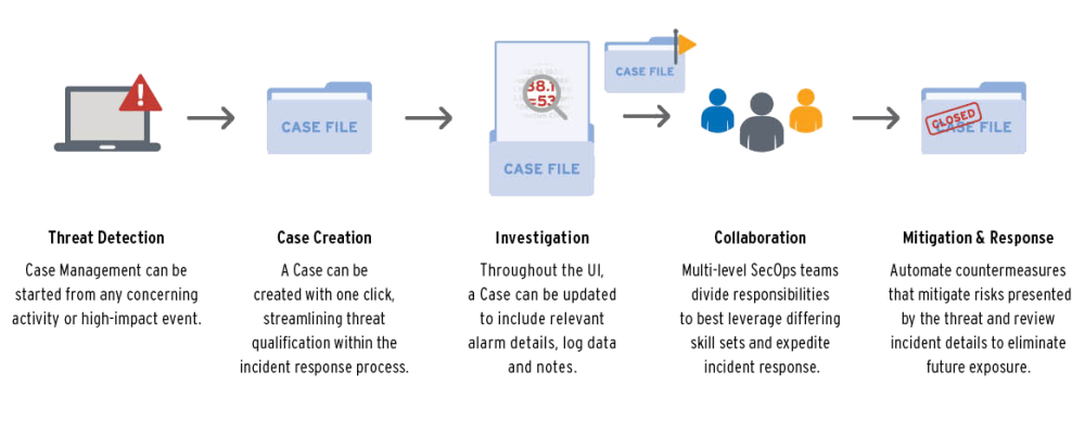 Security Automation and Orchestration graphic