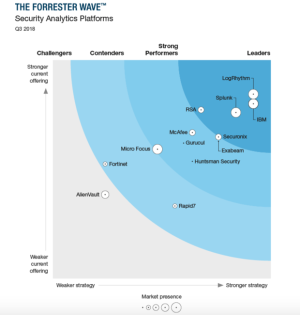 2018 Forrester Wave: Security Analytics