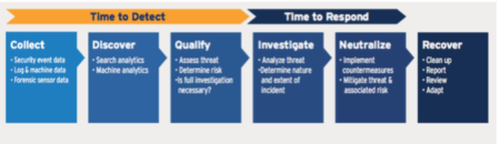 The LogRhythm Threat Lifecycle Management (TLM) framework