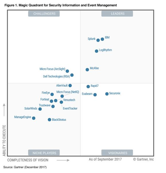 Gartner 2017 SIEM Magic Quadrant