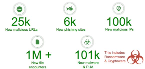 Webroot BrightCloud Daily Detection of Previously Unknown Threats