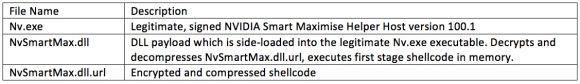 PlugX Component Files