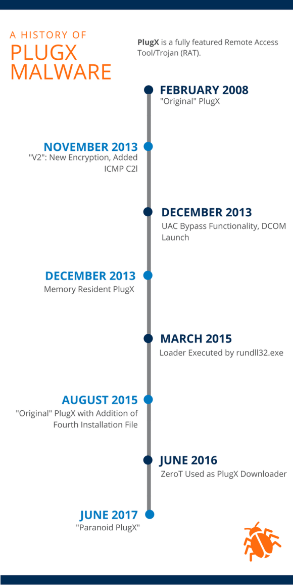 PlugX History Timeline