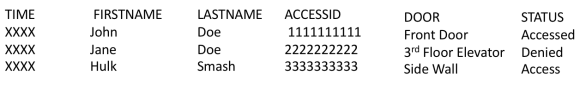 Use Case: Tracking Building Entrances and Door Access with User Identities Chart 3