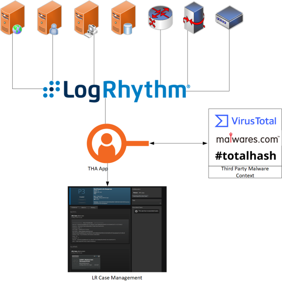 LogRhythm Threat Hunting Automation app streamlines and automates the threat hunting process