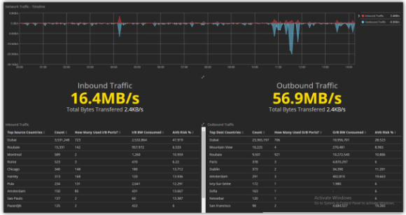 Monitor bandwidth consumption and network behavior with LogRhythm and Kibana