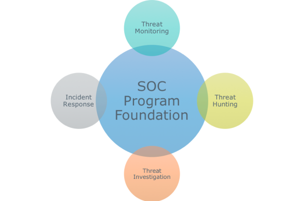 The foundation of an effective security operations center program
