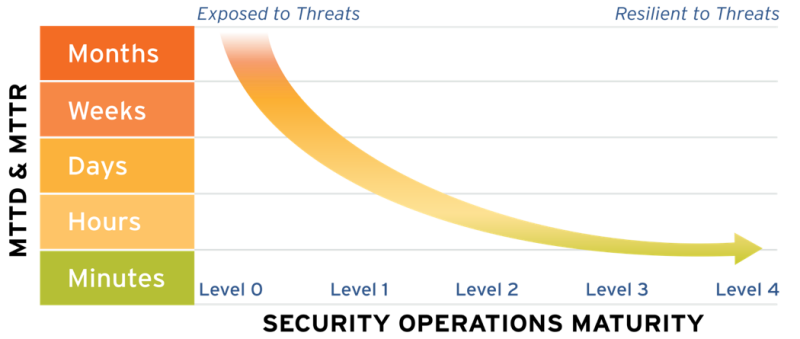 Security operations maturity results in faster MTTD/MTTR and cyberthreat resilience