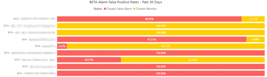 Beta alarm for flase positive rates