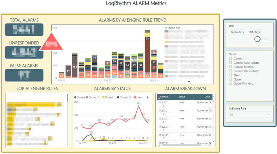 LogRhythm alarm metrics dashboard in Power BI