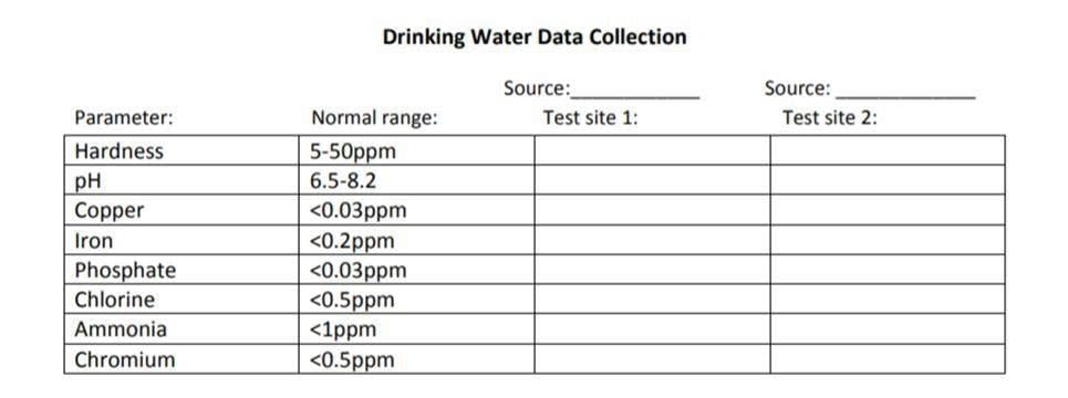 Data collection for water treatment plant water