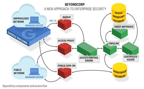 Google's BeyondCorp Zero Trust architecture model