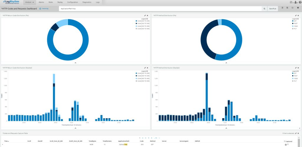 Kibana dashboard based on NTA