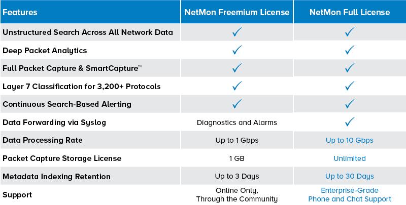 NetMon-Lizenz-Vergleichsdiagramm