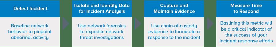 Gráfico de recolección de datos forenses de redes