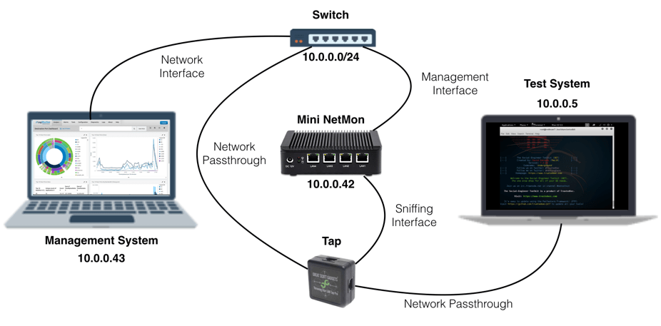 How to Build a Miniature Network Monitor Device | LogRhythm