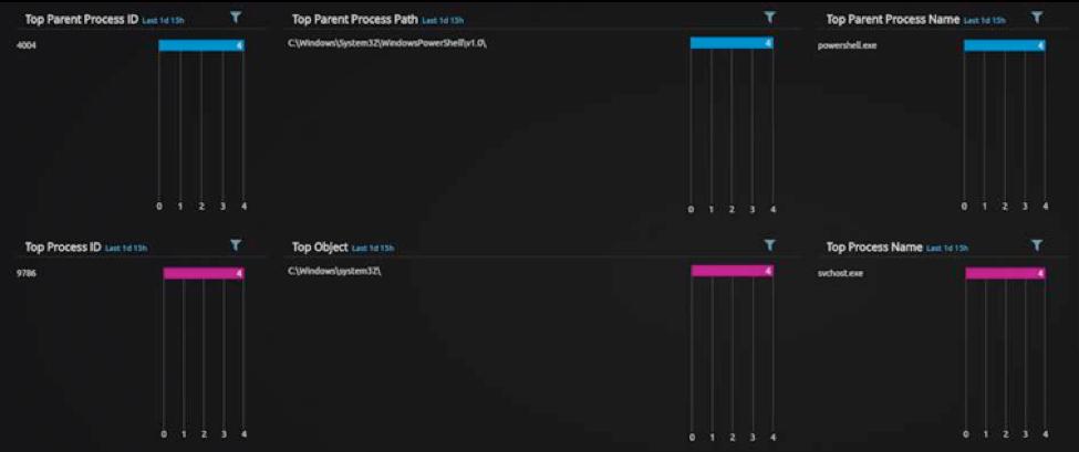 Figure 13: Applying PowerShell as a Parent Process Filter