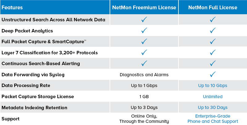 NetMon License Comparison Chart