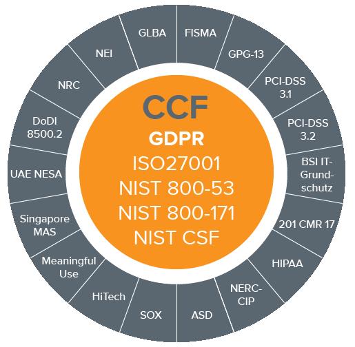 LogRhythm CCF Compliance Module