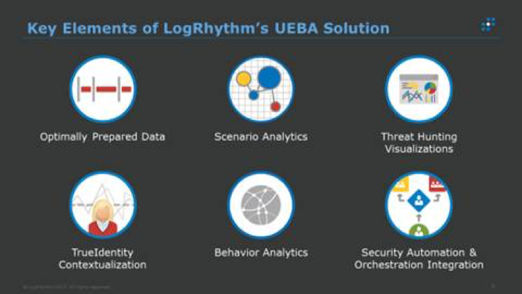 Key Elements of LogRhythm's UEBA Solution