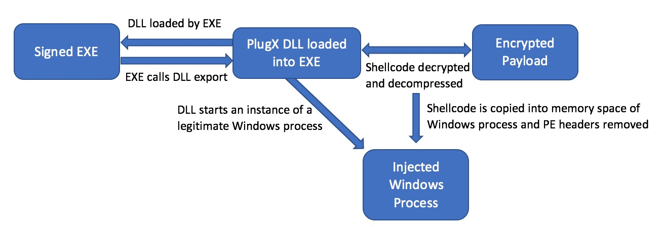 Take a Deep Dive into PlugX Malware | LogRhythm