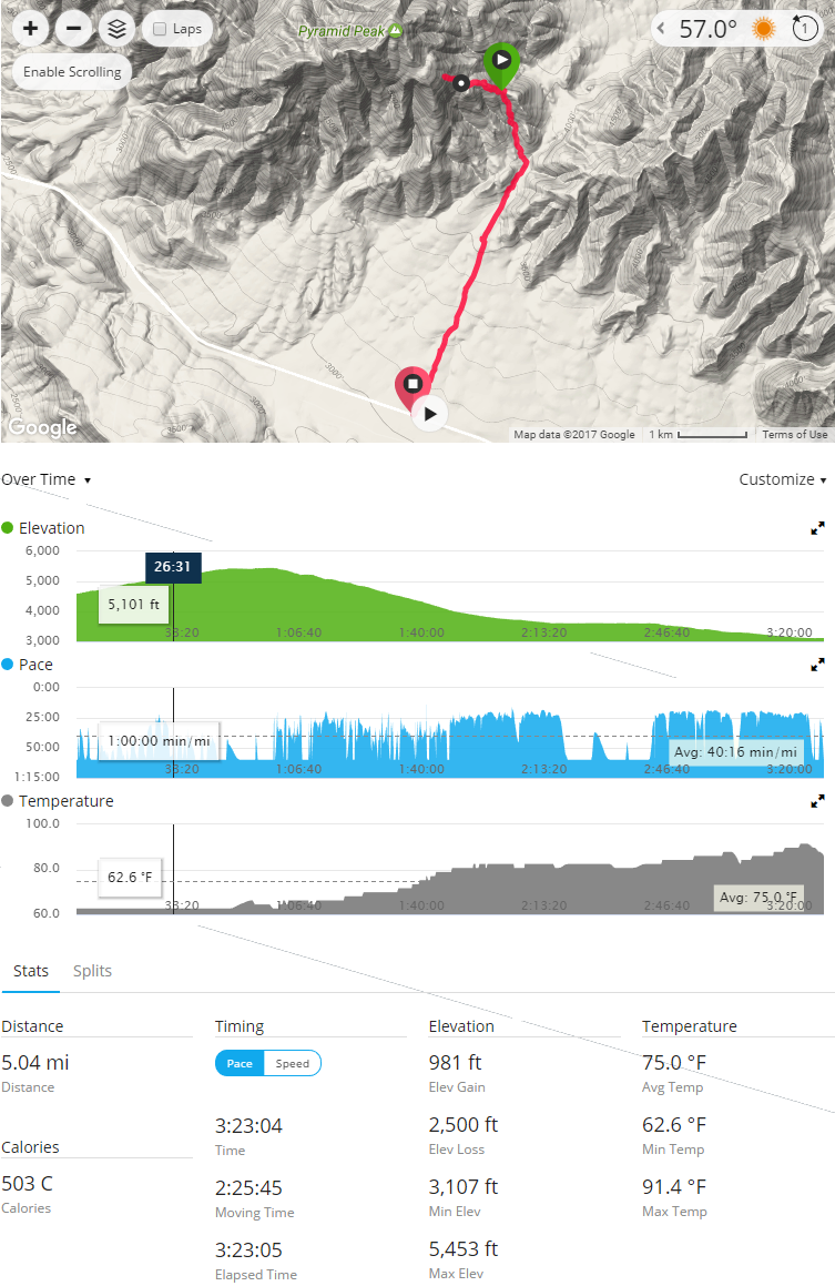 Pyramid Peak attempt with Fenix 3