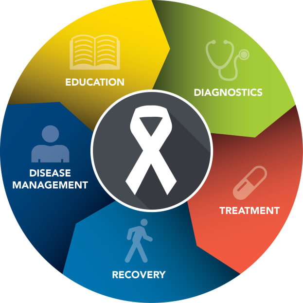 Full Circle Approach to Cancer Care