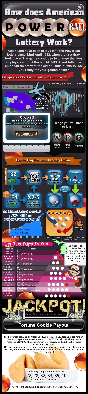 Sådan spiller du Powerball: Infografik