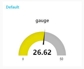 Node-RED Dashboard gauge