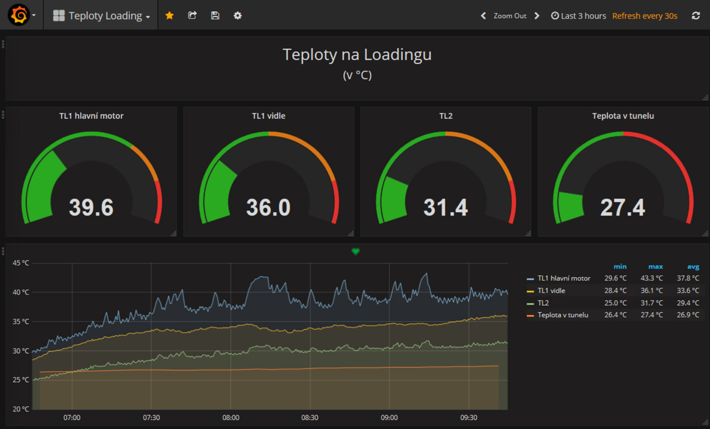 data are visualized and evaluated in Grafana