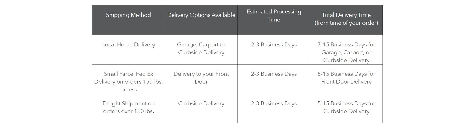 Delivery Chart