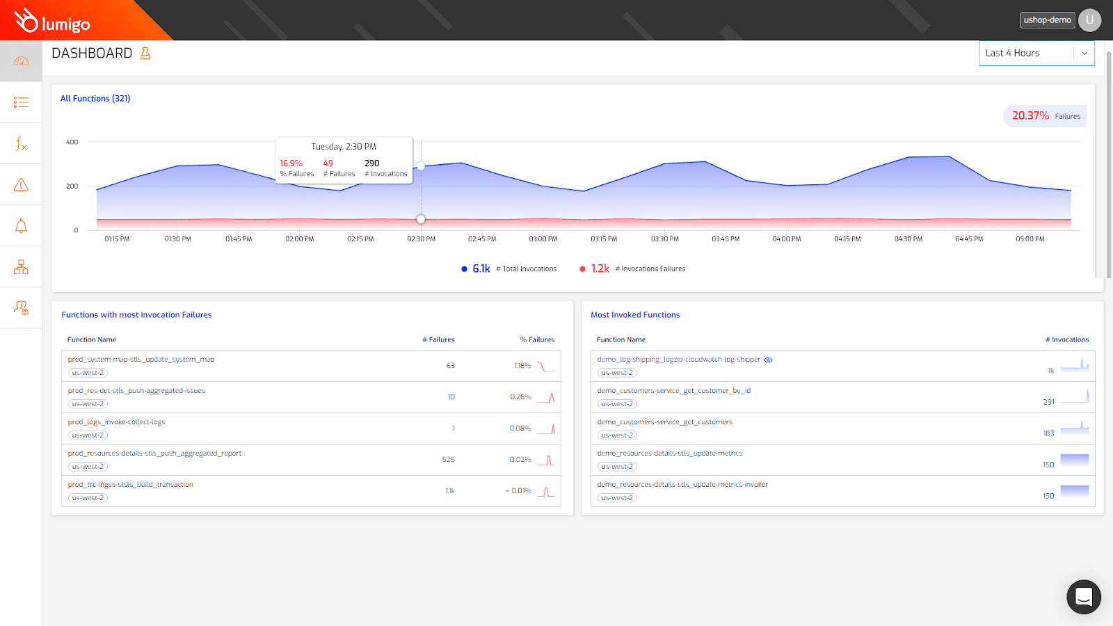 The Lumigo dashboard screen makes it easy to monitor serverless system health at a glance.