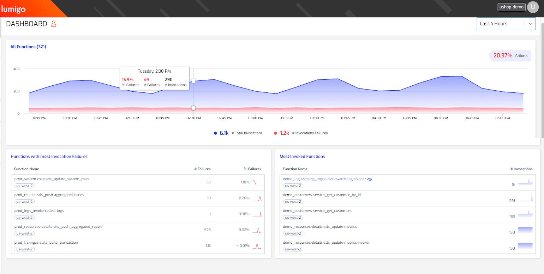 Lumigo serverless monitoring dashboard.