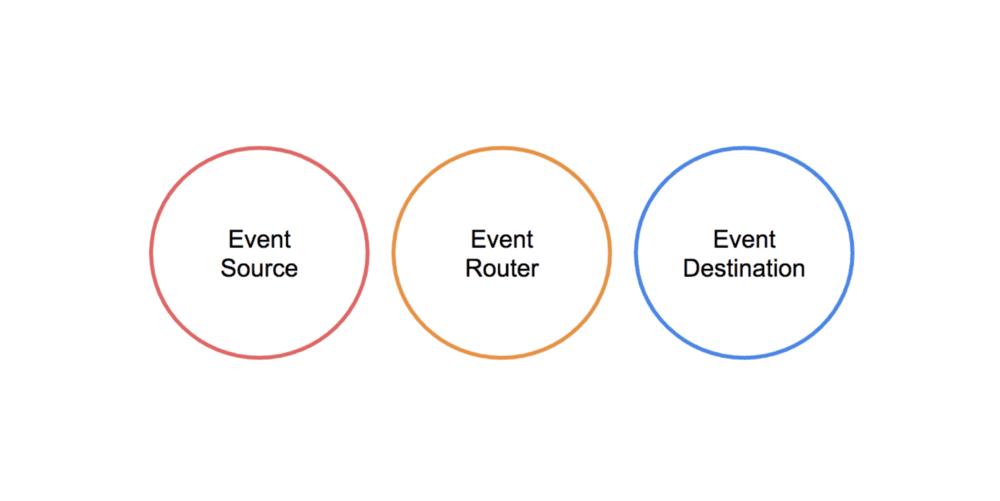 serverless event routing hero image